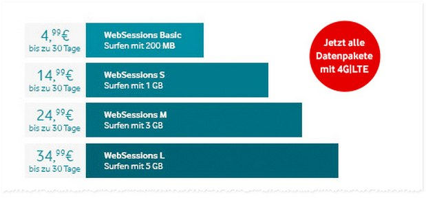 Vodafone WebSessions mit LTE / 4G