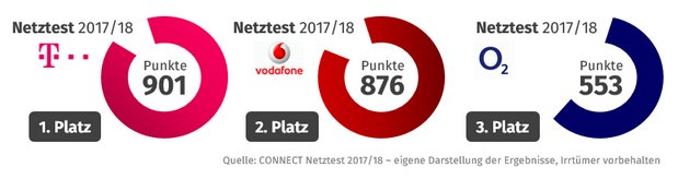 CONNECT Netztest 2018