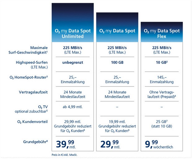 o2 my Data Spot Flex Prepaid-Tarif