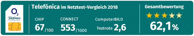 E-Plus-Netztest mit Testnote für den Tarif BASE all-in Plus